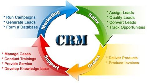 Best Zoho Crm Images On   Cloud Based Customer