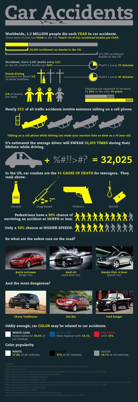 Cause of car accidents explained.  http://www.TGBLaw.com