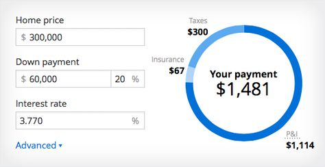 Mortgage Calculator - Free House Payment Estimate   Zillow