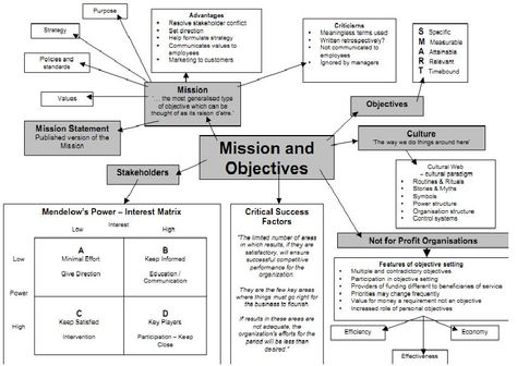 448 best Career images on Pinterest Managerial economics - power interest matrix