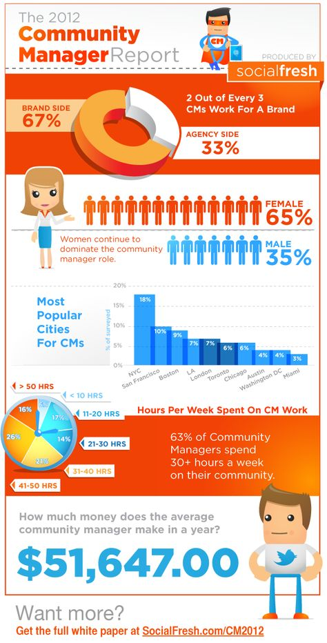 Everything You Wanted To Know About Community Managers (Infographic)