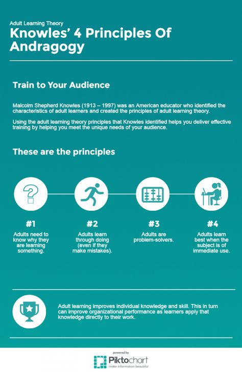 Adult Learning Theory Infographic - e-Learning Infographics