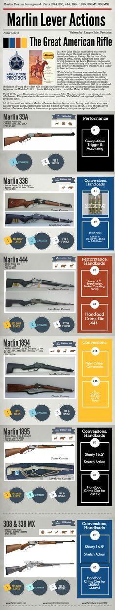 List of Pinterest lever action rifle tactical custom guns