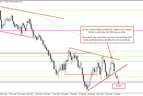 Image Of Gbp Usd D1 Chart Forex Trading System Forex Trading