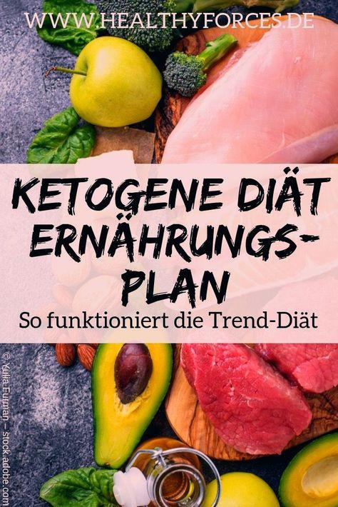 Hilft der Ketogene Diät Plan tatsächlich beim Abnehmen? Was dahinter steckt und einen einfachen Keto Diät Plan für drei Tage findest du in diesem Artikel. #keto #ketogen #ernährungsplan #abnehmen #lowcarb #highfat