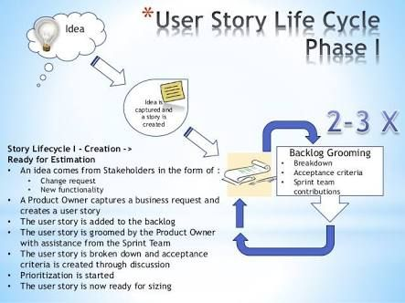 User Story Definition Of Done  Agile    User Story