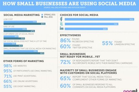 138 best social media infographic images on Pinterest Inbound - marketing report