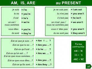 Grammaire Anglaise Tableaux Des Conjugaisons Anglaisfacile Apprendre L Anglais Conjugaison Anglais Verbes Anglais