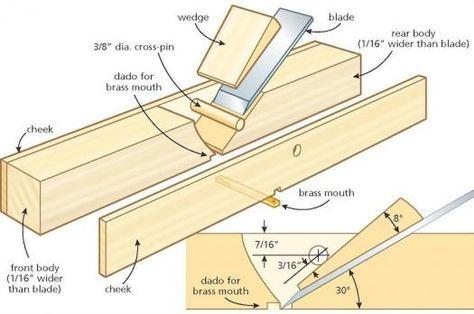 Make A Wood Hand Plane In An Afternoon Peralatan Tukang Kayu Perkakas Kayu