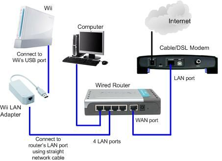 A wired home network Okay wireless is great and convenient But – Internet Wiring Diagrams