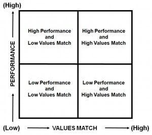 jack welch s performance value matrix business life models i