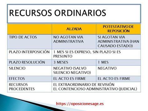 200 Ideas De Derecho Estudiar Oposiciones Oposicion Ley Procedimiento Administrativo