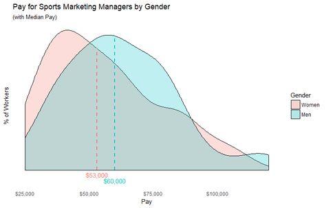 84 Women At Work The Gender Wage Gap Ideas In 2021 Gender Pay Gap Wage Gap Gender
