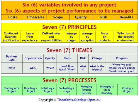 PRINCE2 Foundation \ Practitioner Workshop, PM WORKSHOPS, PROJECT - project prioritization template