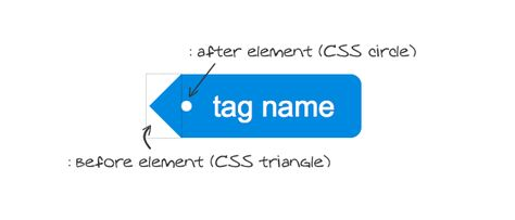 Pure CSS3 Post Tags
