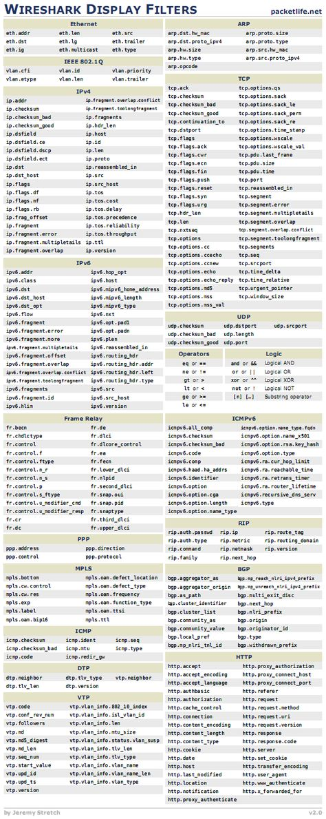 Shell Scripting for Unix and Linux Cheat Sheet from Cheatography - z os unix system programmer resume