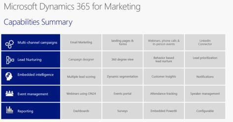 Microsoft Dynamics for Marketing vs ClickDimensions | Microsoft Dynamics CRM 365 Partner