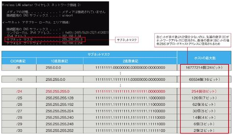 図1 アクセス方式の比較 \/ Fig 1 Comparison of Access Methods (FDMA - badezimmerspiegel 3 t amp uuml rig