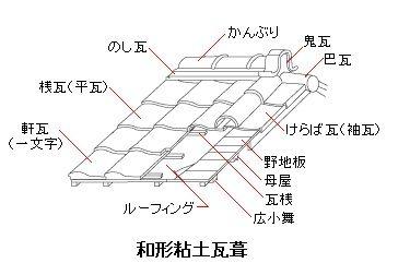 二級建築士 学科の試験 合格をめざして 施工14防水 屋根工事 攻略