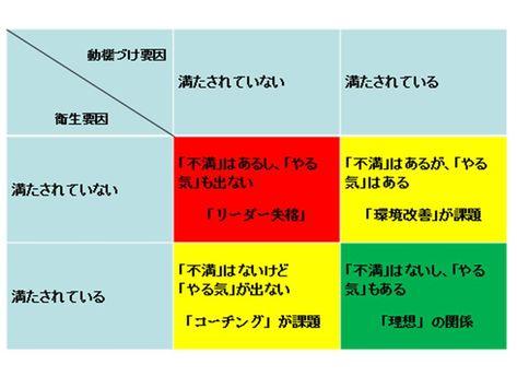 衛生要因と動機づけ要因 モチベーション 動機 マネージメント