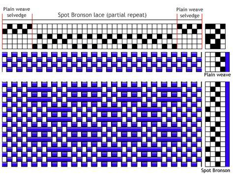 Spot-Bronson lace draft with plain-weave selvedges