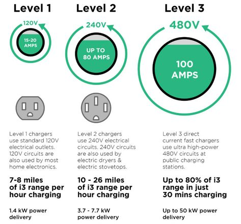 Bmw I3 Charging The Ultimate Guide Plugless Power Bmw I3 Chevy Volt Ev Charging Stations