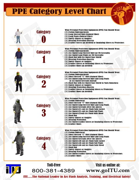FREE PPE Category Level Chart. This Electrical Safety PPE (Personal Protective Equipment) Category Chart is a must have for all maintenance workers, especially electricians or employees who are qualified to do electrical work. Follow the link to get the printable high resolution download.