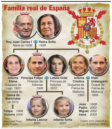 Infografía Realeza España Familia Real Española Familias
