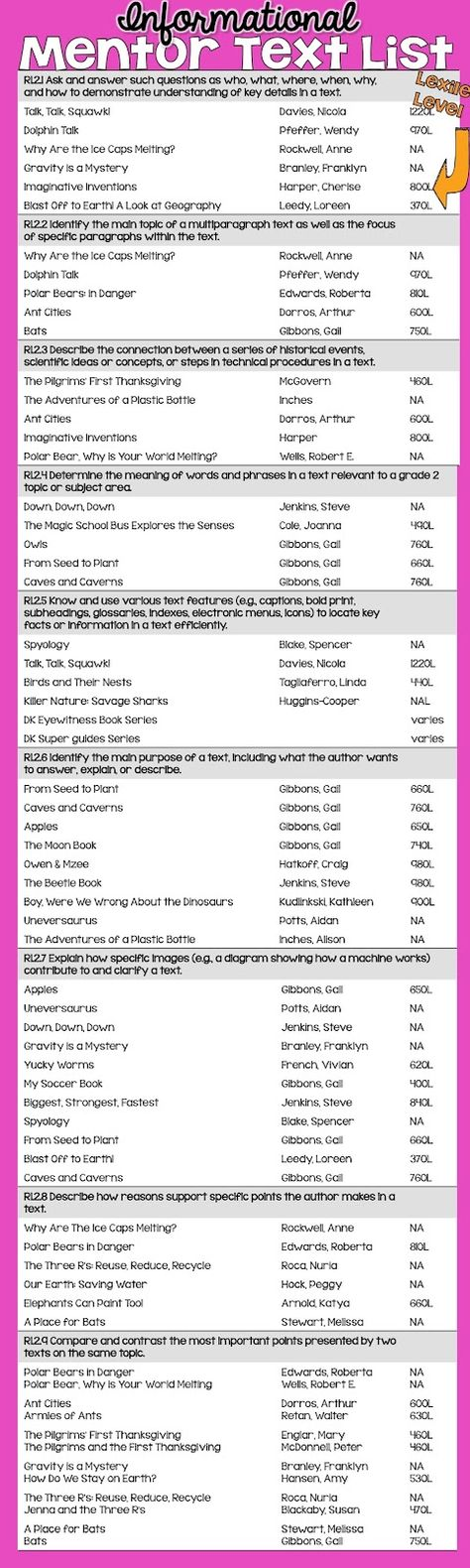 Primary Chalkboard: Informational Mentor Text List (for every 2nd Grade CCSS)