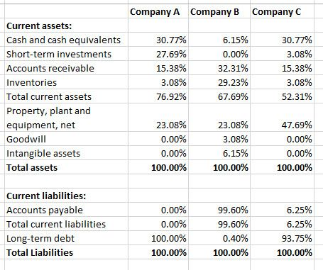 Common Size Income Statement Template Analyze A Mon Size Balance Sheet In E Statement And Statement Template Income Statement Templates
