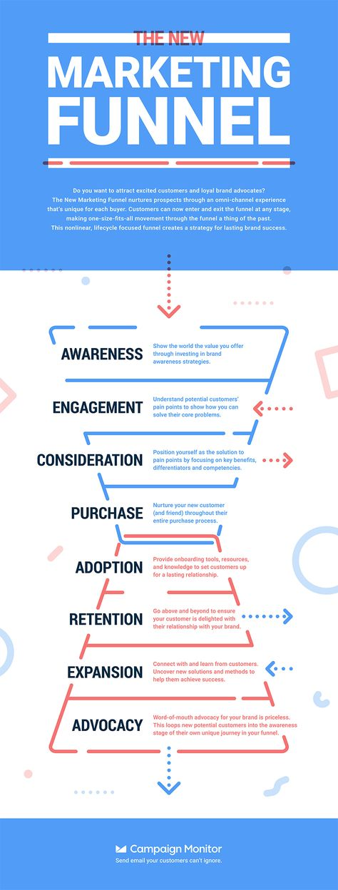 Marketing in 2020: The New 8-Step Process Generating Success Around the World [Infographic]