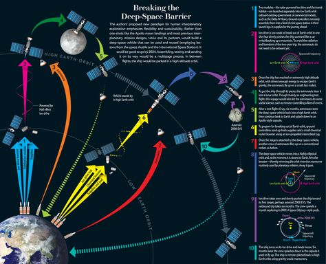 Breaking the Deep-Space Barrier [Graphic by Pitch Interactive, for Scientific American]