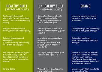 17++ Guilt vs shame worksheet Ideas In This Year