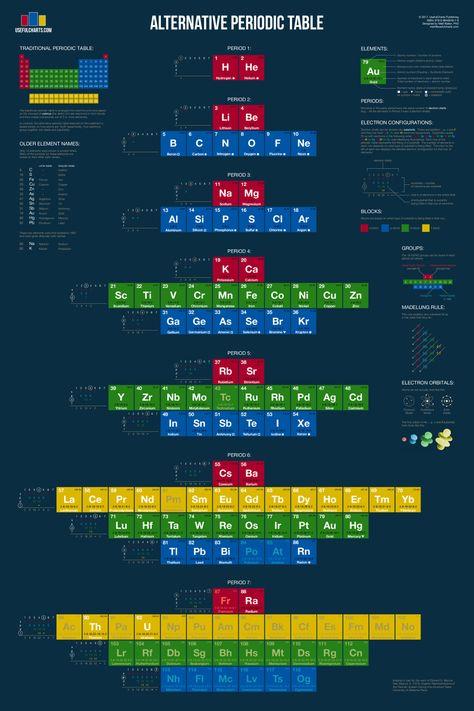 Alternative Periodic Table
