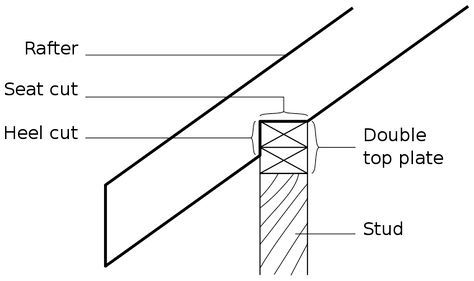 Shed Roof Building Birds Mouth Joint Shed Roof Building Roof Roof Construction