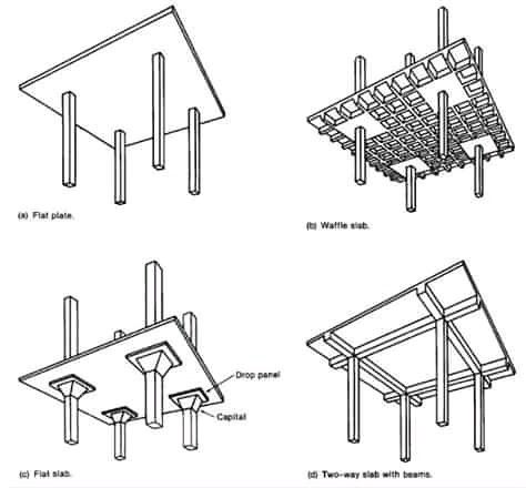 Type Of Slab System Types Of Concrete Concrete Slab Concrete