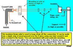 Build A Multiband Shortwave Antenna Simple Shortwave Antennas For Shortwave Radios Shortwave Radio Antennas Short Waves