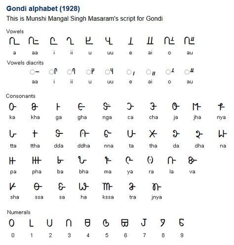 Gondi (Gōndi) is a Central Dravidian language with about 2 million - sanskrit alphabet chart