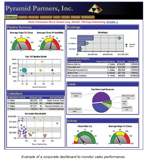 usage and financial dashboards tableau - Google Search - hr dashboard template