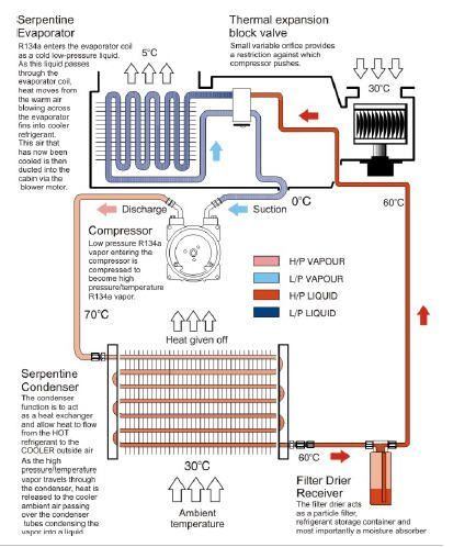 Automotive Air Conditioning System Types A C With