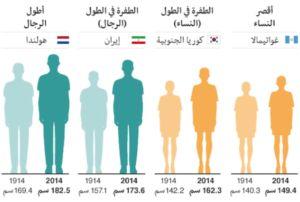 الوزن المثالي حسب الطول للرجال