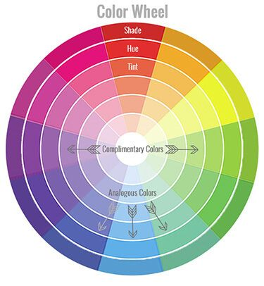 Understanding Color Wheel Theory In Interior Decorating Color
