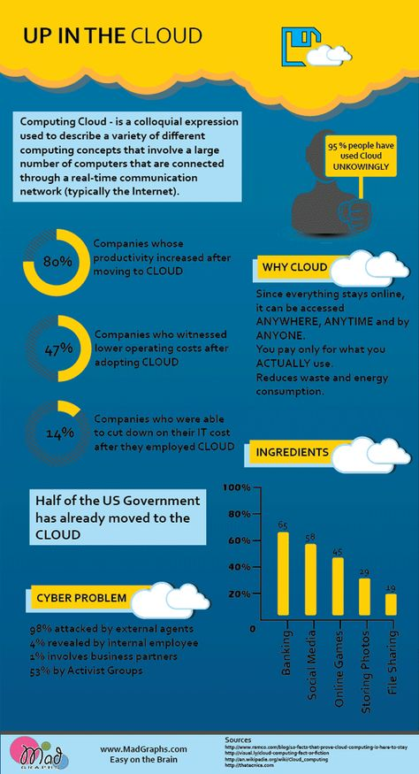 Cloud Stats Infographi: