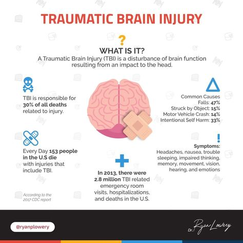 🧠This is a topic I'm extremely passionate about - traumatic brain injuries or TBIs : 😕We've had guys come into our facility @theaspi who can't even remember their wives name or how to get home. Not only does this apply to athletes but our military as well : 🔥I get asked about Ketogenic therapies a lot and one of the%2