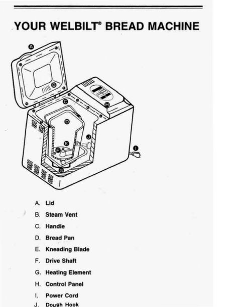 A Blog About The Welbilt Bread Machine And Manuals Instructions