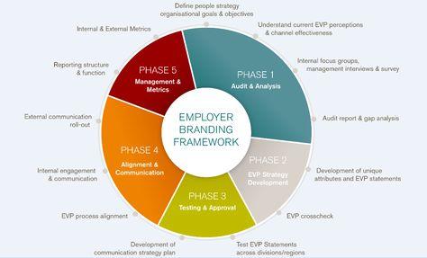 A Helpful Employer Branding Framework Infograph  Infographs