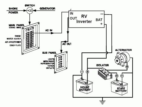 16+ Food Truck Plumbing Diagram - Wiringde.net in 2021 | Fleetwood rv, Electrical  wiring diagram, RvPinterest