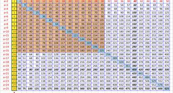 Image Result For Multiplication Chart 40 Times 40 Multiplication Chart Chart Times Tables