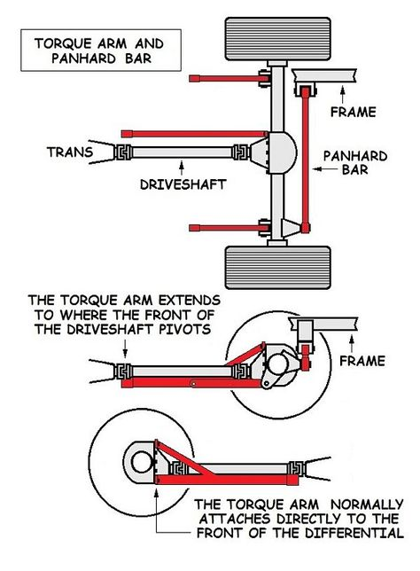 The torque arm rear suspension. It works especially well as an all-around performance suspension. We show you the pros and cons and what it's normally used for!
