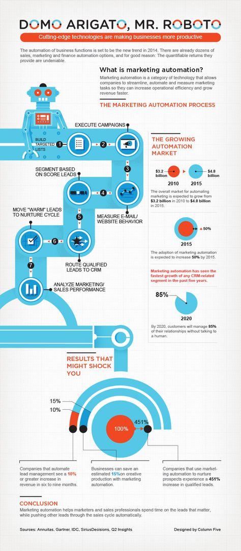 Marketing Automation Explained (Infographic)